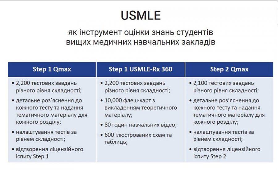 Таблиця з фейсбук сторінки USMLE Ukraine